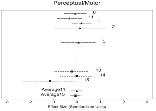 Grant - perceptual motor