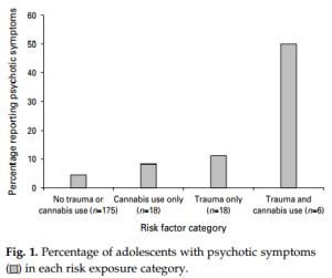 Henquet - psychosis and risk exposure, abuse and cannabis